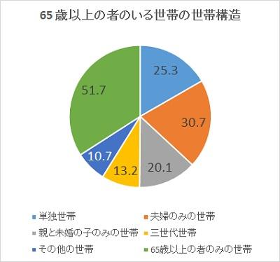 http://www.mhlw.go.jp/toukei/saikin/hw/k-tyosa/k-tyosa14/dl/02.pdf