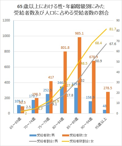 http://www.mhlw.go.jp/toukei/saikin/hw/kaigo/kyufu/14/dl/02.pdf 平成26年度 介護給付費実態調査の概況(平成26年5月審査分~平成27年4月審査分)