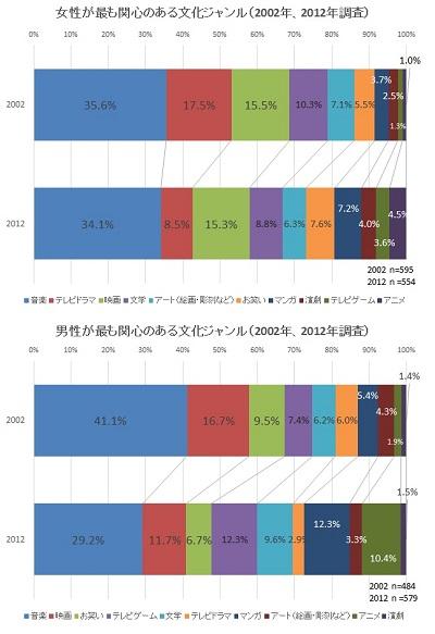 図1(※クリックで拡大) 「流動化社会における都市青年文化の経時的実証研究http://jysg.jp/research.html」 より編集部作成