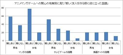 図2(※クリックで拡大) 「流動化社会における都市青年文化の経時的実証研究http://jysg.jp/research.html」 より編集部作成