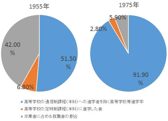 図1:中学校卒業後の進路 引用元:平成27年度学校教育基本調査より編集部作成 http://www.e-stat.go.jp/SG1/estat/NewList.do?tid=000001011528