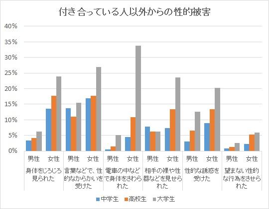 図2:性的な被害の男女差 引用元:日本性教育協会「青少年の性行動全国調査」より著者作成 http://www.jase.faje.or.jp/jigyo/youth.html