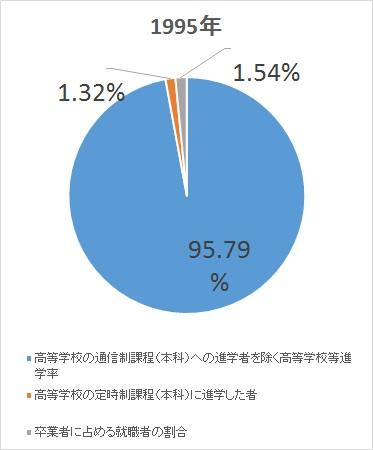 図2:中学校卒業後の進路 引用元:平成27年度学校教育基本調査より編集部作成