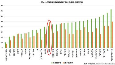 女子の大学進学率が男子より高い状況も問題。アメリカの「落ちこぼれ男子問題」は日本でも火を噴くか?の画像2