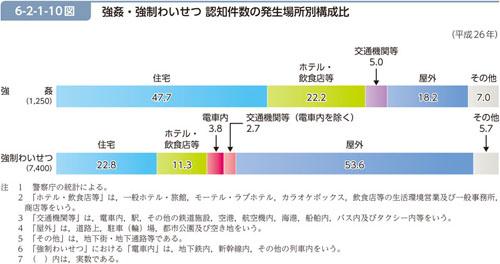 統計1 レイプが行われる場所 (「平成27年版 犯罪白書」http://hakusyo1.moj.go.jp/jp/62/nfm/mokuji.html より抜粋)