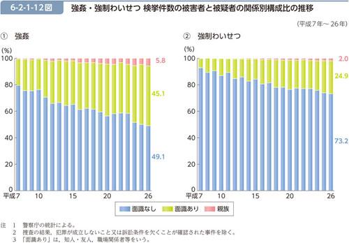 統計2 被害者と被疑者の関係 (「平成27年版 犯罪白書」http://hakusyo1.moj.go.jp/jp/62/nfm/mokuji.htmlより抜粋)