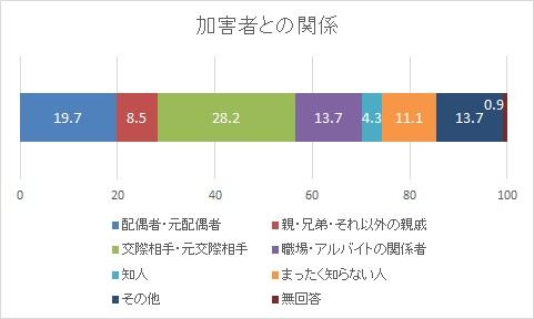 統計3 加害者との関係 (「男女間における暴力に関する調査(平成26年度調査)」http://www.gender.go.jp/policy/no_violence/e-vaw/chousa/h26_boryoku_cyousa.html」より抜粋)