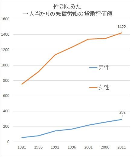 (http://www.esri.cao.go.jp/jp/sna/sonota/satellite/roudou/contents/pdf/kajikatsudoutou2.pdfより編集部作成)
