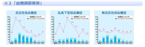 「オーソモレキュラー」のサイトで「機能性低血糖症」の説明に使われている出所不明のグラフ (http://www.orthomolecular.jp/nutrition/carbohydrates/)