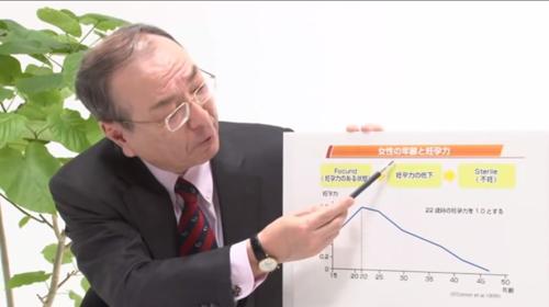 厚生労働省作成の動画「妊娠と不妊について」(2014年3月5日) で改ざんグラフを見せて「妊娠の適齢期」について説明する吉村泰典・日本生殖医学会理事長 (当時) (http://d.hatena.ne.jp/remcat/20160528/mhlw)