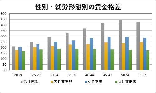 「男女賃金格差が過去最小に」というニュースに隠された、本当の男女賃金格差。の画像2