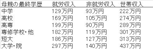 表1 シングルマザーの教育水準別年間収入