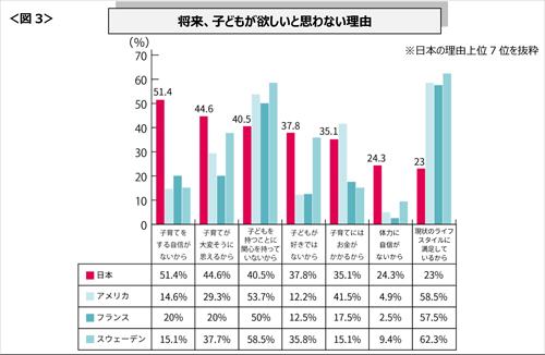 日本女性が「将来子どもが欲しいと思わない理由」上位に納得。子育て環境の劣悪な先進国で子どもは増えないの画像2