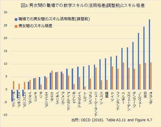 日本の女性は職場でフェアに扱われていない。学歴やスキルの差だけでは説明できない男女の扱われ方の違いの画像3