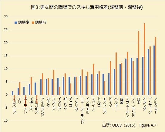 日本の女性は職場でフェアに扱われていない。学歴やスキルの差だけでは説明できない男女の扱われ方の違いの画像4
