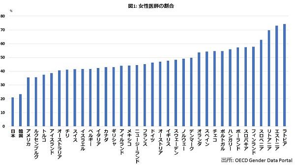 金もリーダーも専門職も…どこもかしもこ男女格差だらけの国・日本の画像2