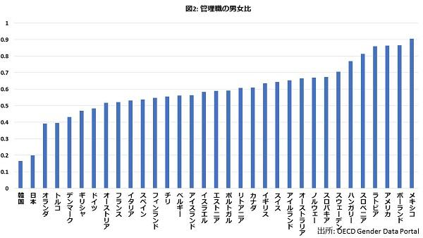 金もリーダーも専門職も…どこもかしもこ男女格差だらけの国・日本の画像3