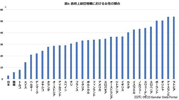 金もリーダーも専門職も…どこもかしもこ男女格差だらけの国・日本の画像5