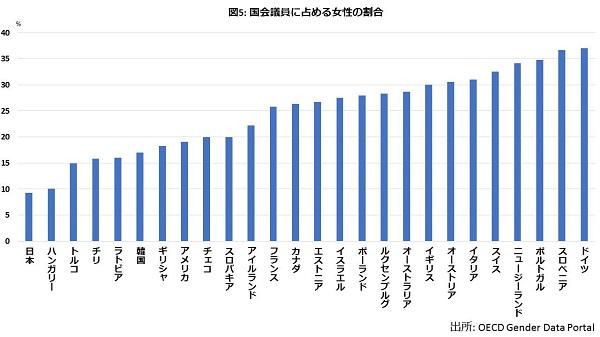 金もリーダーも専門職も…どこもかしもこ男女格差だらけの国・日本の画像6