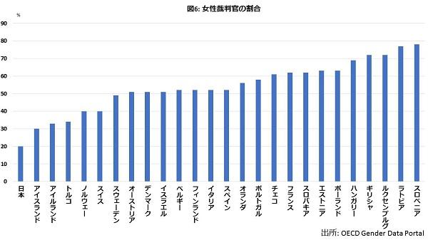 金もリーダーも専門職も…どこもかしもこ男女格差だらけの国・日本の画像7