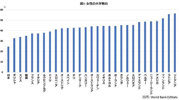 金もリーダーも専門職も…どこもかしもこ男女格差だらけの国・日本の画像8