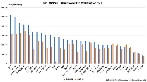 日本は大学教育で得るメリットの男女格差が先進国で最大 対策に必要なのは「あれもこれも」の視点の画像2